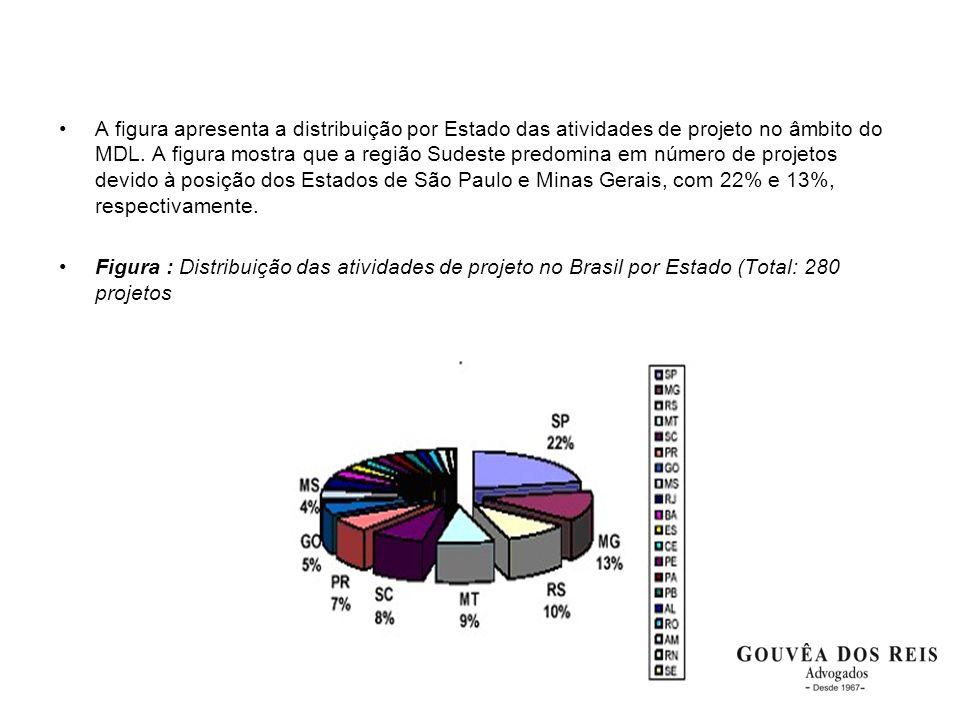 •A figura apresenta a distribuição por Estado das atividades de projeto no âmbito do MDL. A figura mostra que a região Sudeste predomina em número de