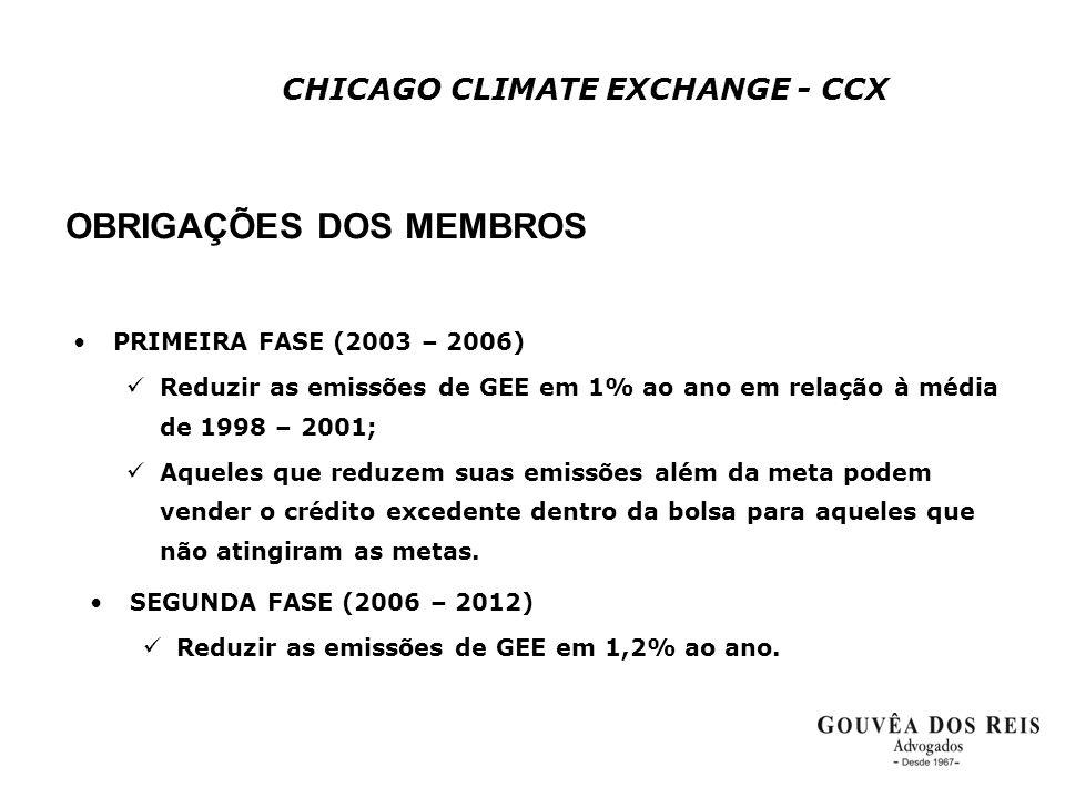 CHICAGO CLIMATE EXCHANGE - CCX OBRIGAÇÕES DOS MEMBROS •PRIMEIRA FASE (2003 – 2006)  Reduzir as emissões de GEE em 1% ao ano em relação à média de 199