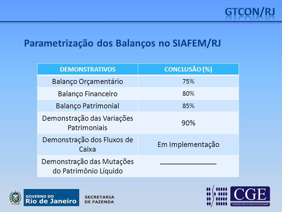 Parametrização dos Balanços no SIAFEM/RJ DEMONSTRATIVOSCONCLUSÃO (%) Balanço Orçamentário 75% Balanço Financeiro 80% Balanço Patrimonial 85% Demonstra