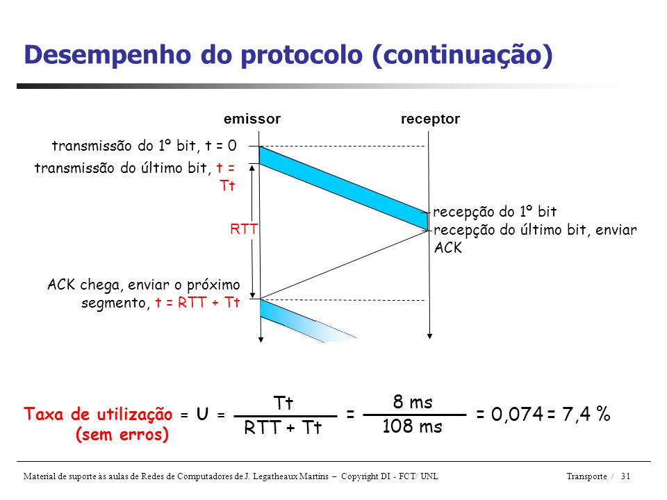 Material de suporte às aulas de Redes de Computadores de J. Legatheaux Martins – Copyright DI - FCT/ UNL Transporte / 31 transmissão do 1º bit, t = 0