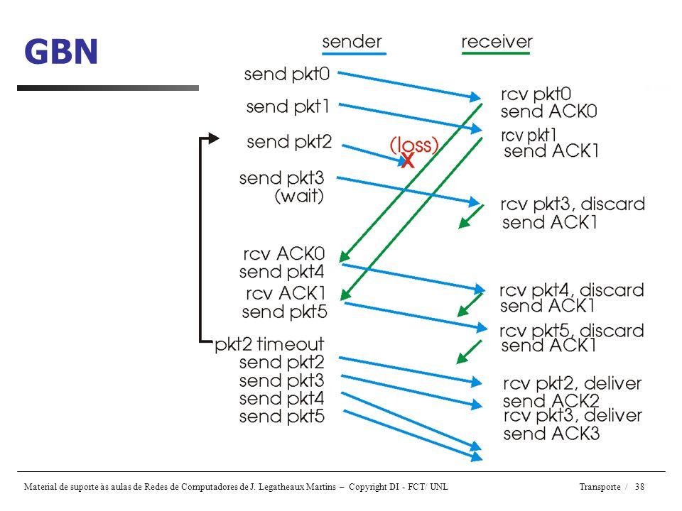 Material de suporte às aulas de Redes de Computadores de J. Legatheaux Martins – Copyright DI - FCT/ UNL Transporte / 38 GBN