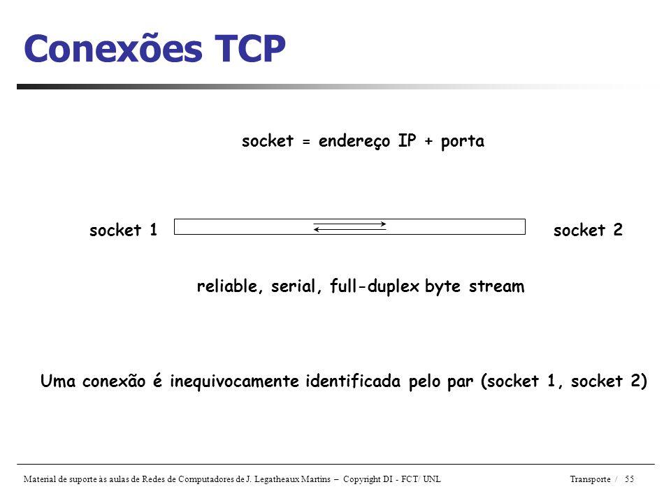 Material de suporte às aulas de Redes de Computadores de J. Legatheaux Martins – Copyright DI - FCT/ UNL Transporte / 55 Conexões TCP socket 1socket 2