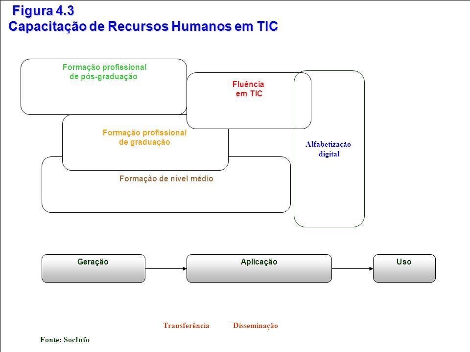 Figura 4.2 Aspectos de Capacitação Tecnológica Transferência Disseminação Fonte: SocInfo GeraçãoAplicaçãoUso