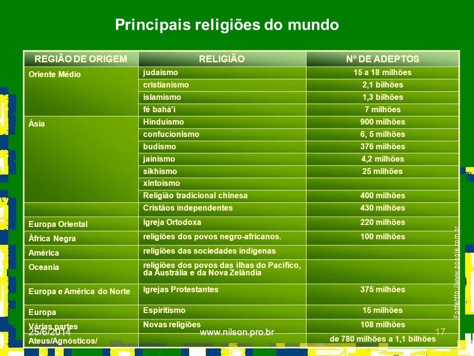 17 REGIÃO DE ORIGEMRELIGIÃONº DE ADEPTOS Oriente Médio judaísmo15 a 18 milhões cristianismo2,1 bilhões islamismo1,3 bilhões fé bahá'í7 milhões Ásia Hi