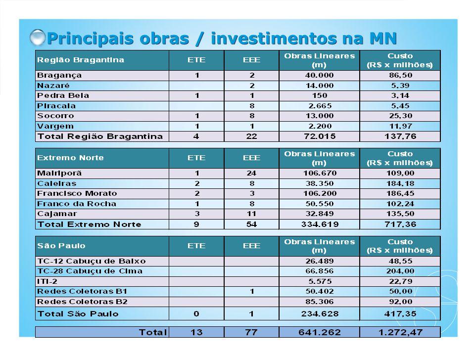 Principais obras / investimentos na MN
