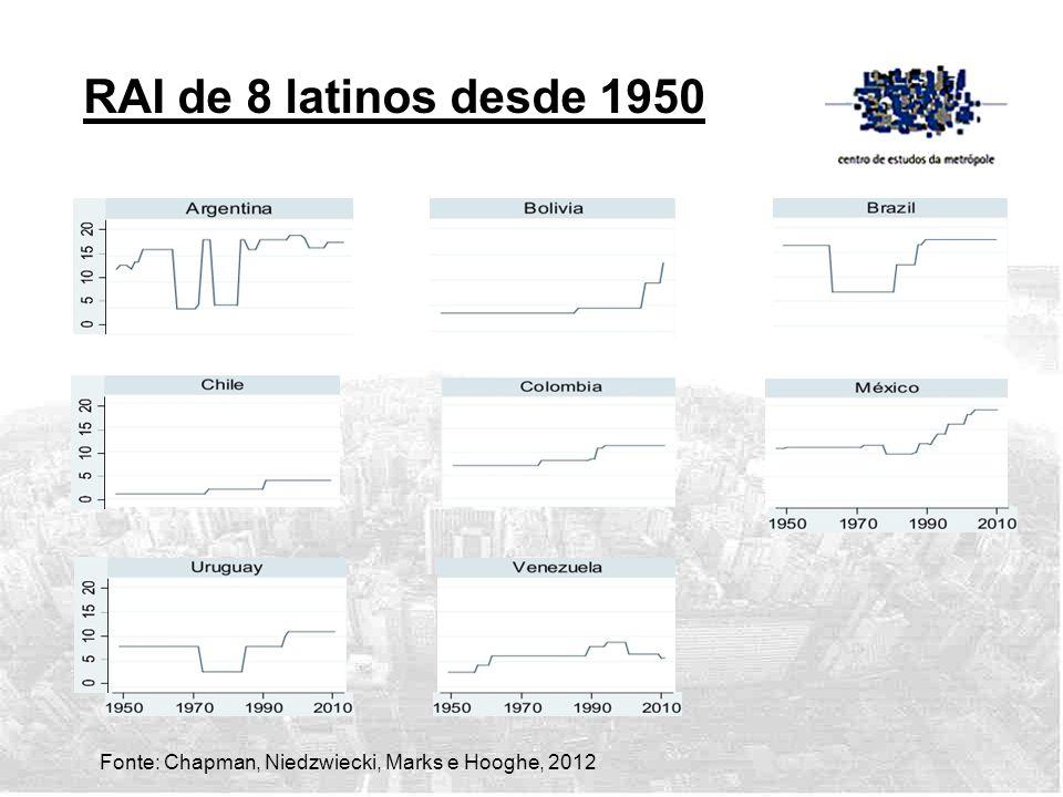RAI de 8 latinos desde 1950 Fonte: Chapman, Niedzwiecki, Marks e Hooghe, 2012