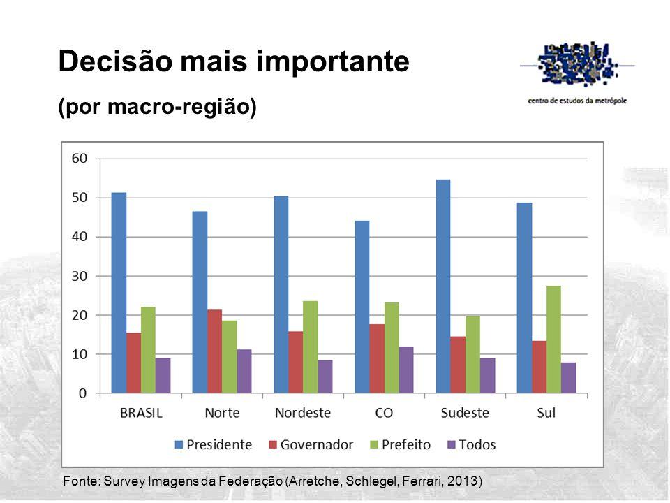 Decisão mais importante (por macro-região) Fonte: Survey Imagens da Federação (Arretche, Schlegel, Ferrari, 2013)