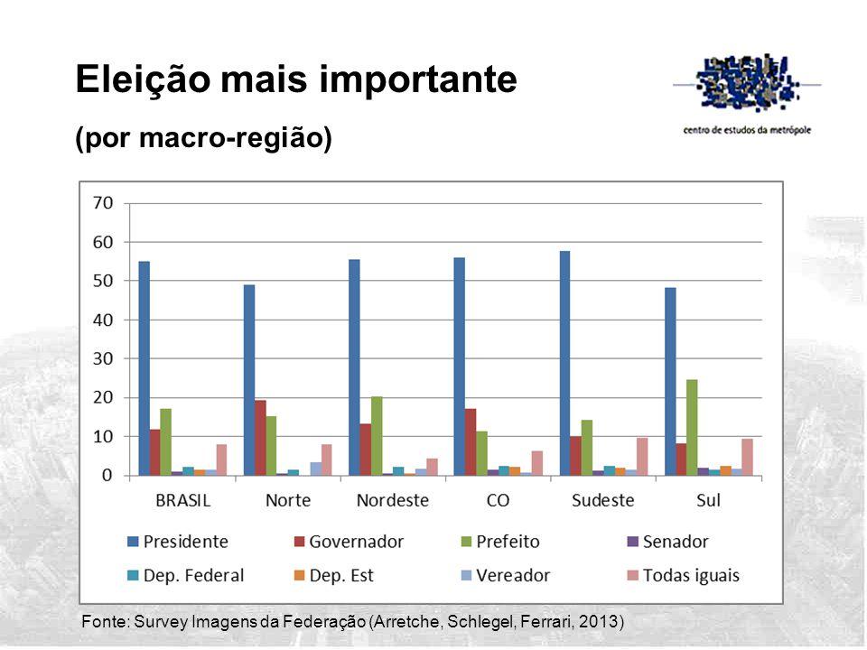 Fonte: Survey Imagens da Federação (Arretche, Schlegel, Ferrari, 2013) Eleição mais importante (por macro-região)