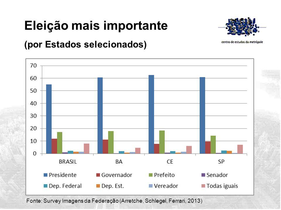 Fonte: Survey Imagens da Federação (Arretche, Schlegel, Ferrari, 2013) Eleição mais importante (por Estados selecionados)