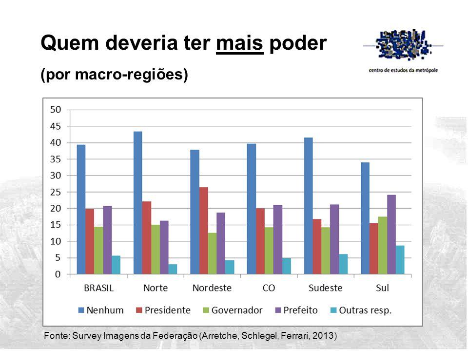 Fonte: Survey Imagens da Federação (Arretche, Schlegel, Ferrari, 2013) Quem deveria ter mais poder (por macro-regiões)
