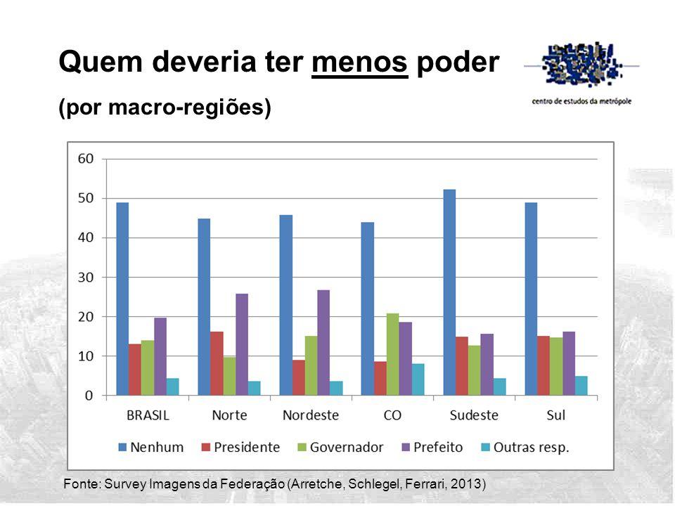 Fonte: Survey Imagens da Federação (Arretche, Schlegel, Ferrari, 2013) Quem deveria ter menos poder (por macro-regiões)