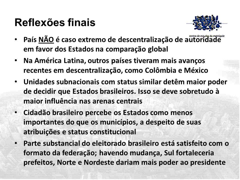 Reflexões finais • País NÃO é caso extremo de descentralização de autoridade em favor dos Estados na comparação global • Na América Latina, outros paí