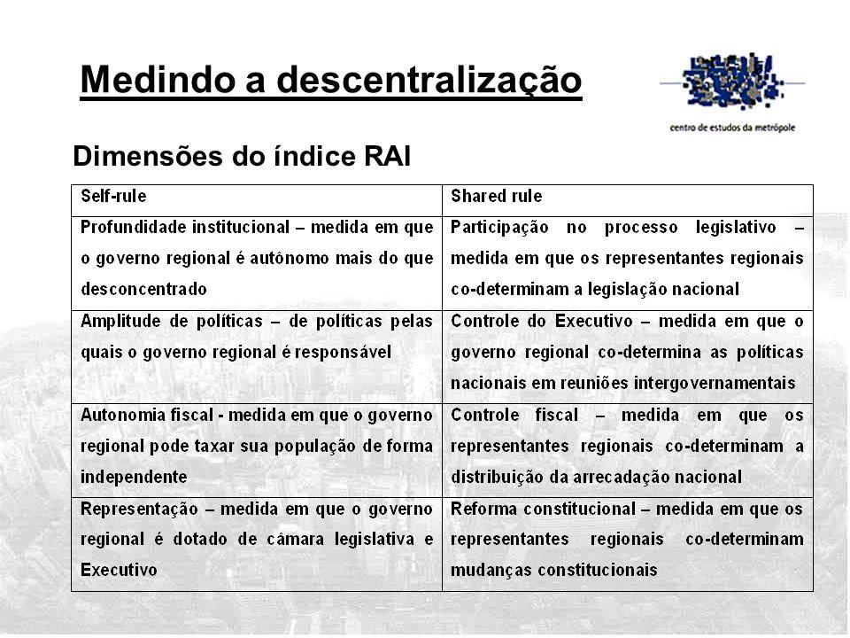 Dimensões do índice RAI Medindo a descentralização