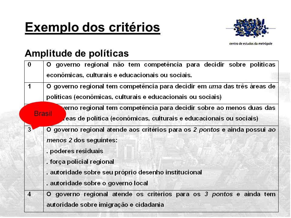 Amplitude de políticas Brasil Exemplo dos critérios