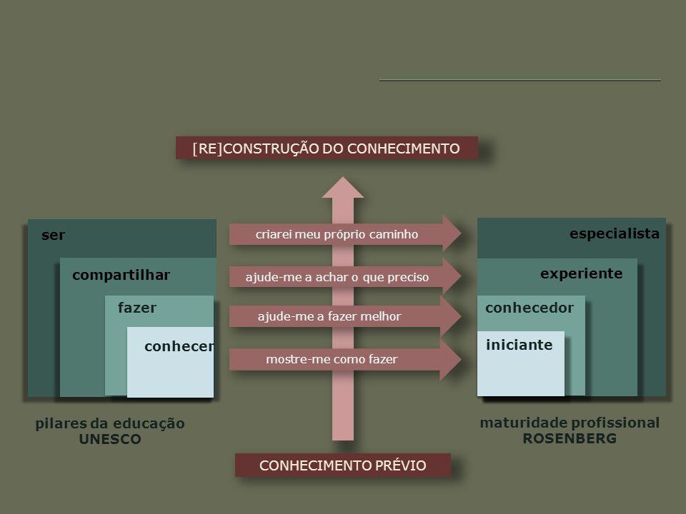 [RE]CONSTRUÇÃO DO CONHECIMENTO CONHECIMENTO PRÉVIO pilares da educação UNESCO experiente especialista maturidade profissional ROSENBERG mostre-me como