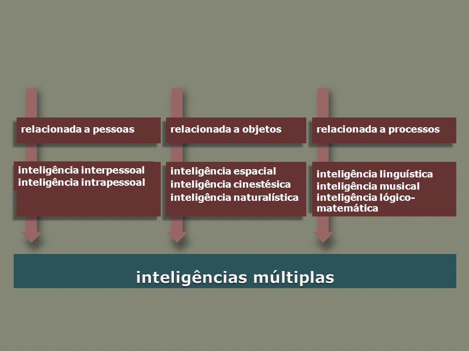 relacionada a pessoas inteligência interpessoal inteligência intrapessoal relacionada a objetos inteligência espacial inteligência cinestésica intelig