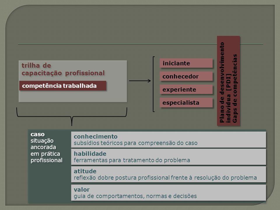 trilha de capacitação profissional caso situação ancorada em prática profissional caso situação ancorada em prática profissional competência trabalhad