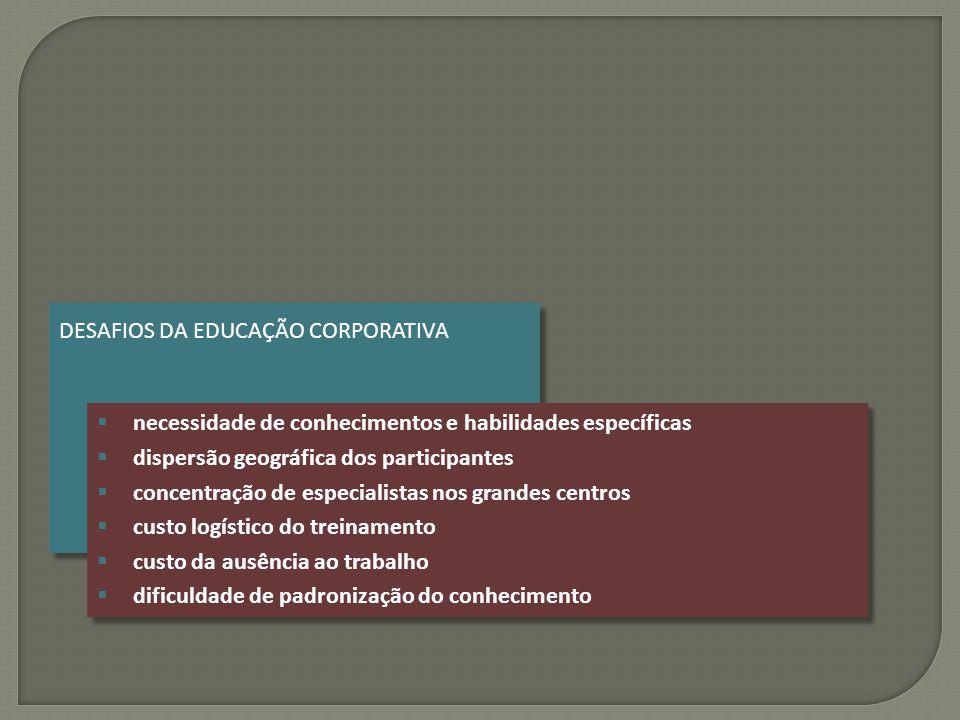 DESAFIOS DA EDUCAÇÃO CORPORATIVA  necessidade de conhecimentos e habilidades específicas  dispersão geográfica dos participantes  concentração de e