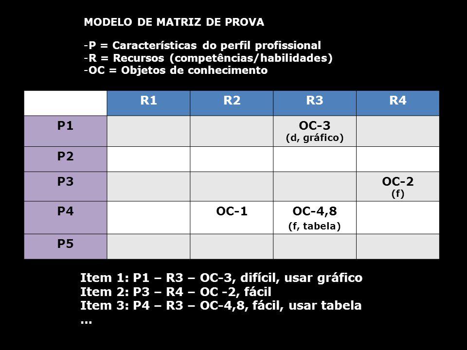 R1R2R3R4 P1OC-3 (d, gráfico) P2 P3OC-2 (f) P4OC-1OC-4,8 (f, tabela) P5 MODELO DE MATRIZ DE PROVA -P = Características do perfil profissional -R = Recu
