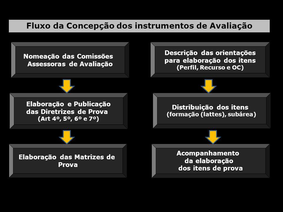 Nomeação das Comissões Assessoras de Avaliação Fluxo da Concepção dos instrumentos de Avaliação Elaboração e Publicação das Diretrizes de Prova (Art 4