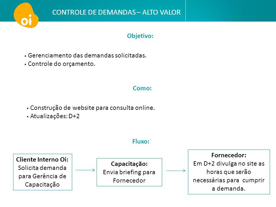CONTROLE DE DEMANDAS – ALTO VALOR Objetivo:  Gerenciamento das demandas solicitadas.  Controle do orçamento. Como:  Construção de website para cons