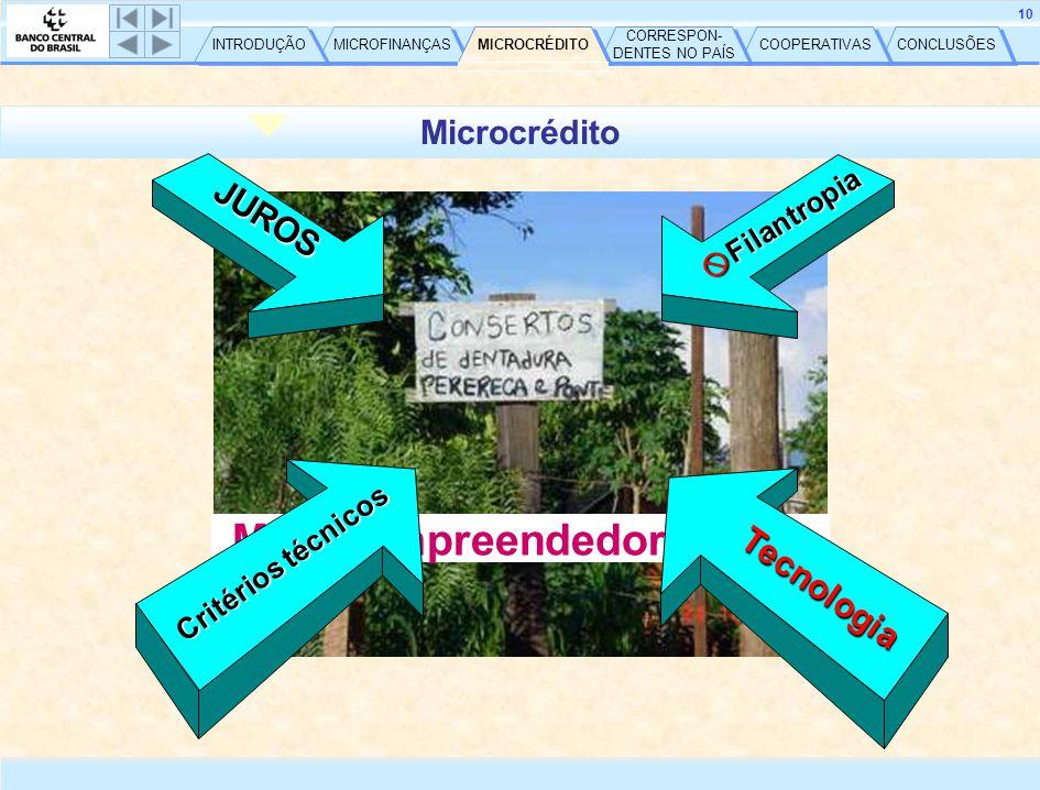 CONCLUSÕES COOPERATIVAS CORRESPON- DENTES NO PAÍS CORRESPON- DENTES NO PAÍS MICROCRÉDITO MICROFINANÇAS INTRODUÇÃO 10 Microcrédito Micro-empreendedores(ras) Critérios técnicos JUROS  Filantropia Tecnologia MICROCRÉDITO