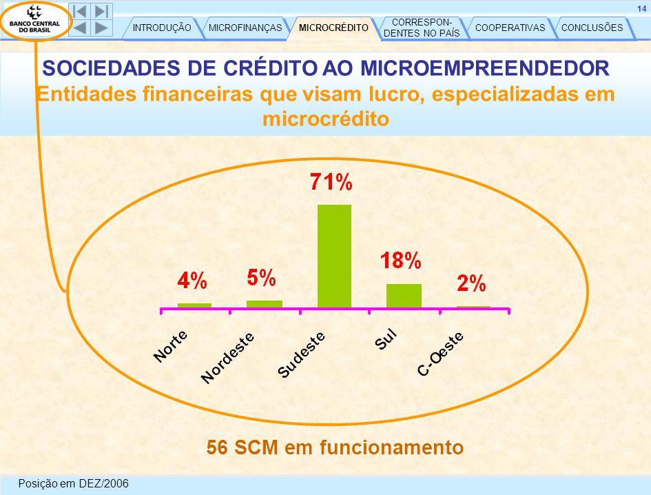 CONCLUSÕES COOPERATIVAS CORRESPON- DENTES NO PAÍS CORRESPON- DENTES NO PAÍS MICROCRÉDITO MICROFINANÇAS INTRODUÇÃO 14 SOCIEDADES DE CRÉDITO AO MICROEMPREENDEDOR Entidades financeiras que visam lucro, especializadas em microcrédito 56 SCM em funcionamento Posição em DEZ/2006 MICROCRÉDITO