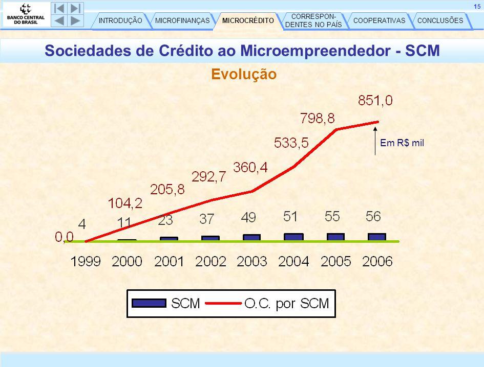 CONCLUSÕES COOPERATIVAS CORRESPON- DENTES NO PAÍS CORRESPON- DENTES NO PAÍS MICROCRÉDITO MICROFINANÇAS INTRODUÇÃO 15 Evolução Sociedades de Crédito ao Microempreendedor - SCM Em R$ mil MICROCRÉDITO