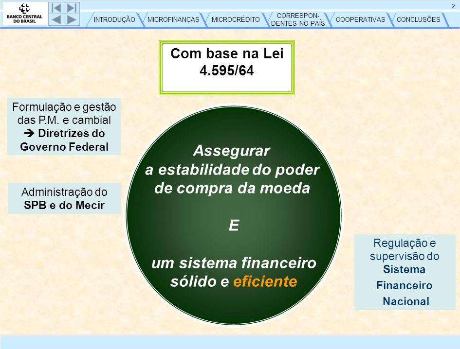 CONCLUSÕES COOPERATIVAS CORRESPON- DENTES NO PAÍS CORRESPON- DENTES NO PAÍS MICROCRÉDITO MICROFINANÇAS INTRODUÇÃO 2 Com base na Lei 4.595/64 Administração do SPB e do Mecir Formulação e gestão das P.M.