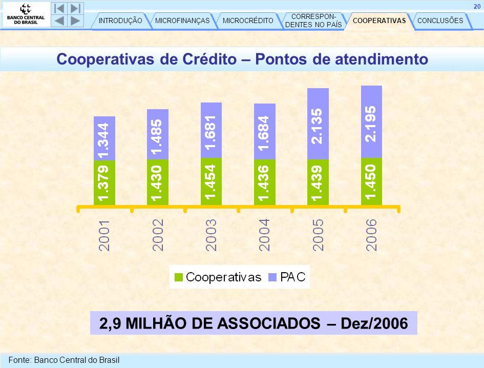 CONCLUSÕES COOPERATIVAS CORRESPON- DENTES NO PAÍS CORRESPON- DENTES NO PAÍS MICROCRÉDITO MICROFINANÇAS INTRODUÇÃO 20 Cooperativas de Crédito – Pontos de atendimento Fonte: Banco Central do Brasil COOPERATIVAS 2,9 MILHÃO DE ASSOCIADOS – Dez/2006