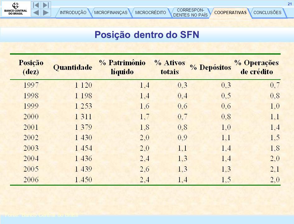 CONCLUSÕES COOPERATIVAS CORRESPON- DENTES NO PAÍS CORRESPON- DENTES NO PAÍS MICROCRÉDITO MICROFINANÇAS INTRODUÇÃO 21 Posição dentro do SFN Fonte: Banco Central do Brasil COOPERATIVAS