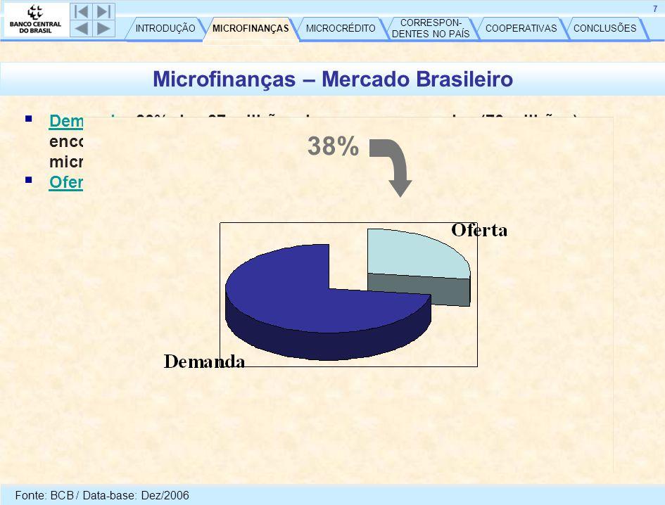CONCLUSÕES COOPERATIVAS CORRESPON- DENTES NO PAÍS CORRESPON- DENTES NO PAÍS MICROCRÉDITO MICROFINANÇAS INTRODUÇÃO 7 Microfinanças – Mercado Brasileiro  Demanda: 80% das 87 milhões de pessoas ocupadas (70 milhões) encontram-se na faixa de renda compatível com o mercado microfinanceiro  35 milhões com demanda efetiva  Oferta: Fonte: BCB / Data-base: Dez/2006 38% MICROFINANÇAS
