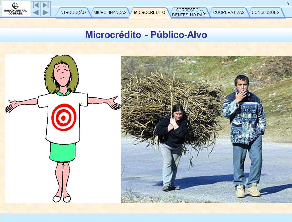 CONCLUSÕES COOPERATIVAS CORRESPON- DENTES NO PAÍS CORRESPON- DENTES NO PAÍS MICROCRÉDITO MICROFINANÇAS INTRODUÇÃO 9 Microcrédito - Público-Alvo MICROCRÉDITO