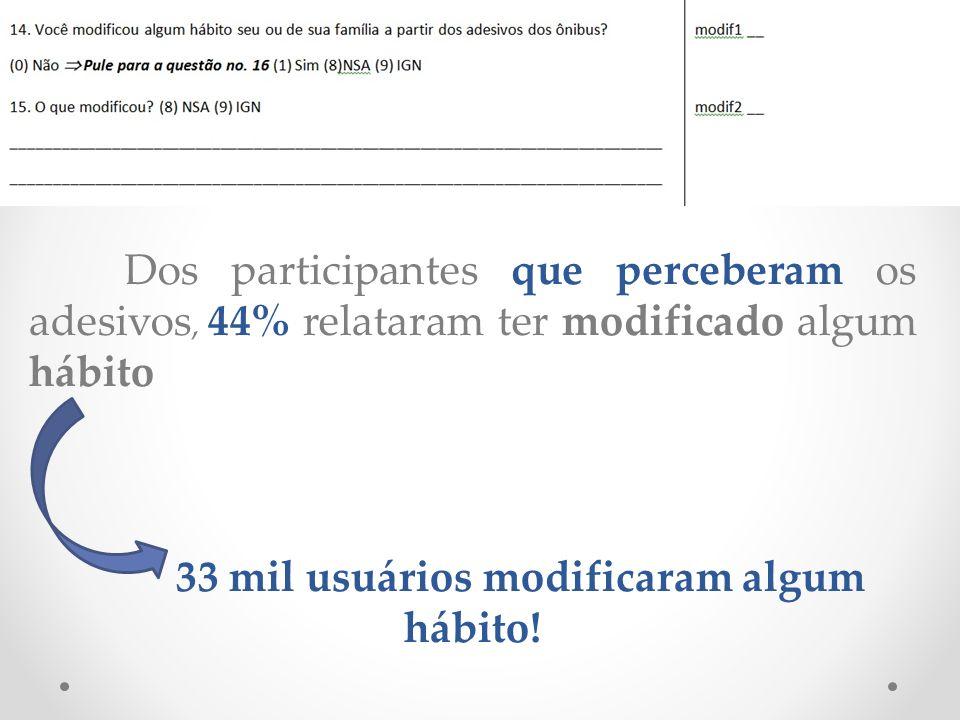 Dos participantes que perceberam os adesivos, 44% relataram ter modificado algum hábito 33 mil usuários modificaram algum hábito!