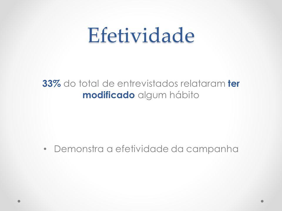 Efetividade 33% do total de entrevistados relataram ter modificado algum hábito • Demonstra a efetividade da campanha