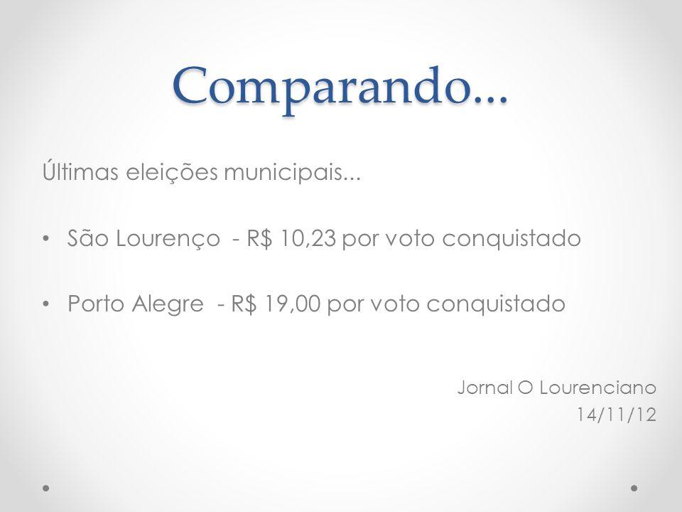 Comparando... Últimas eleições municipais... • São Lourenço - R$ 10,23 por voto conquistado • Porto Alegre - R$ 19,00 por voto conquistado Jornal O Lo