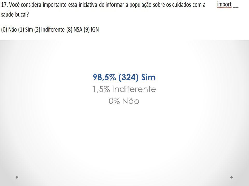 98,5% (324) Sim 1,5% Indiferente 0% Não