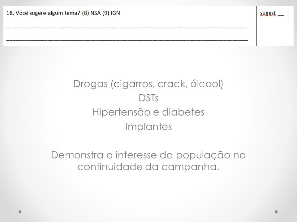 Drogas (cigarros, crack, álcool) DSTs Hipertensão e diabetes Implantes Demonstra o interesse da população na continuidade da campanha.