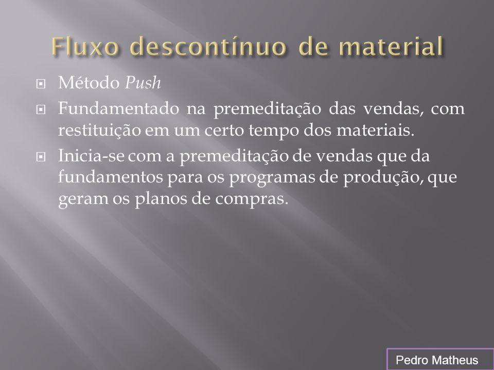  Método Push  Fundamentado na premeditação das vendas, com restituição em um certo tempo dos materiais.  Inicia-se com a premeditação de vendas que