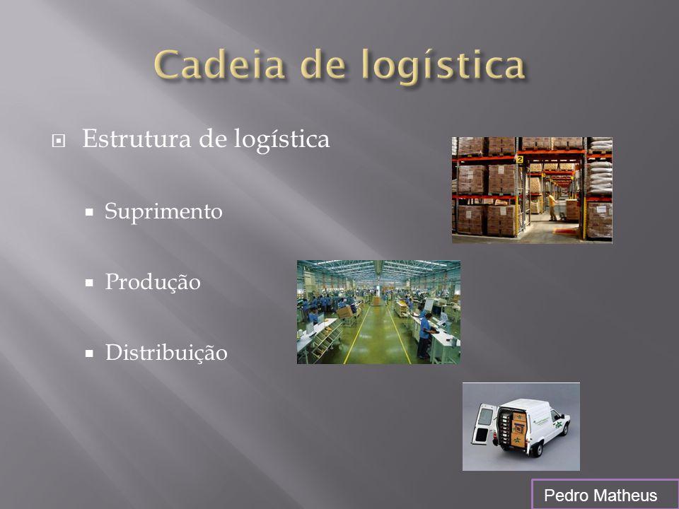  Estrutura de logística  Suprimento  Produção  Distribuição Pedro Matheus