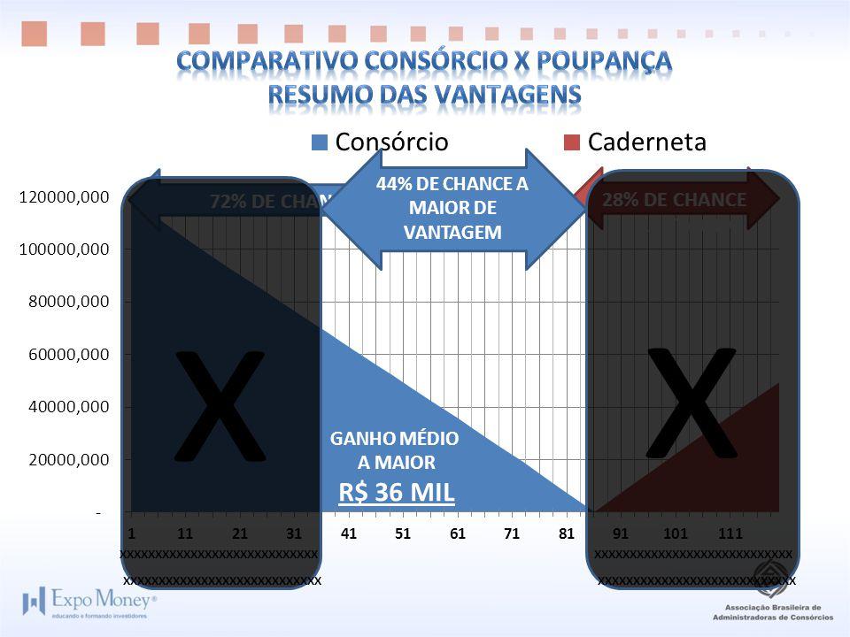 x x XXXXXXXXXXXXXXXXXXXXXXXXXXXX 44% DE CHANCE A MAIOR DE VANTAGEM GANHO MÉDIO A MAIOR R$ 36 MIL