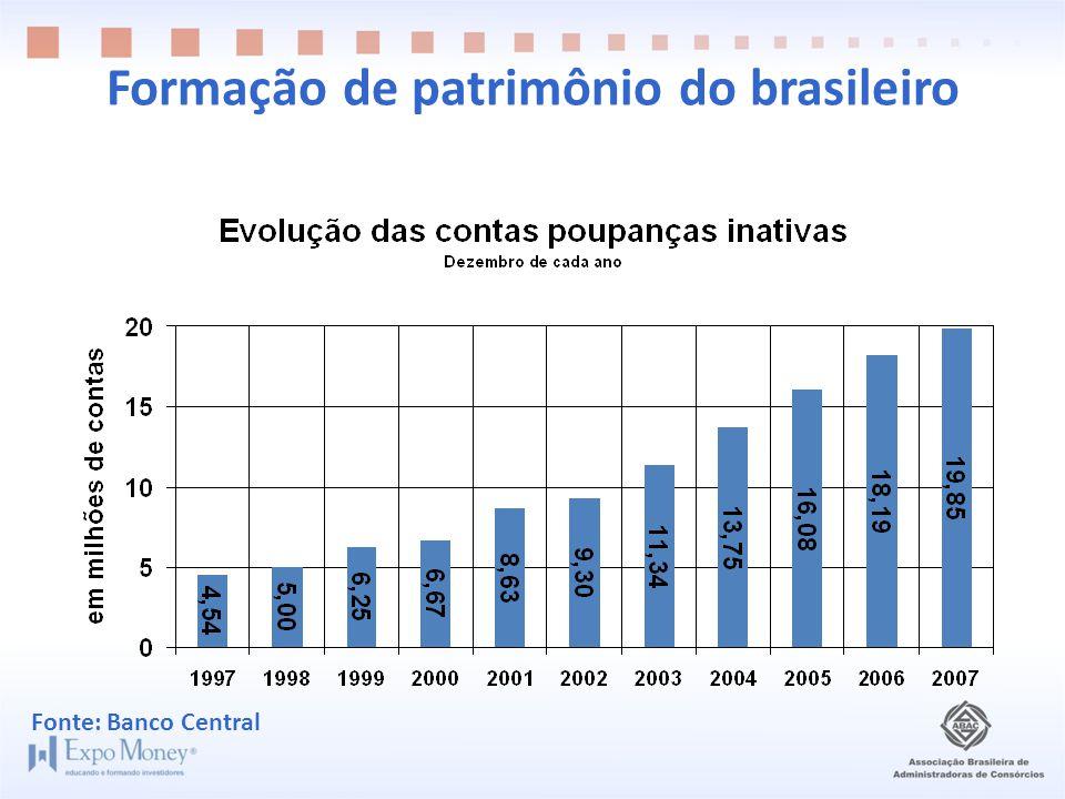 Formação de patrimônio do brasileiro Fonte: Banco Central