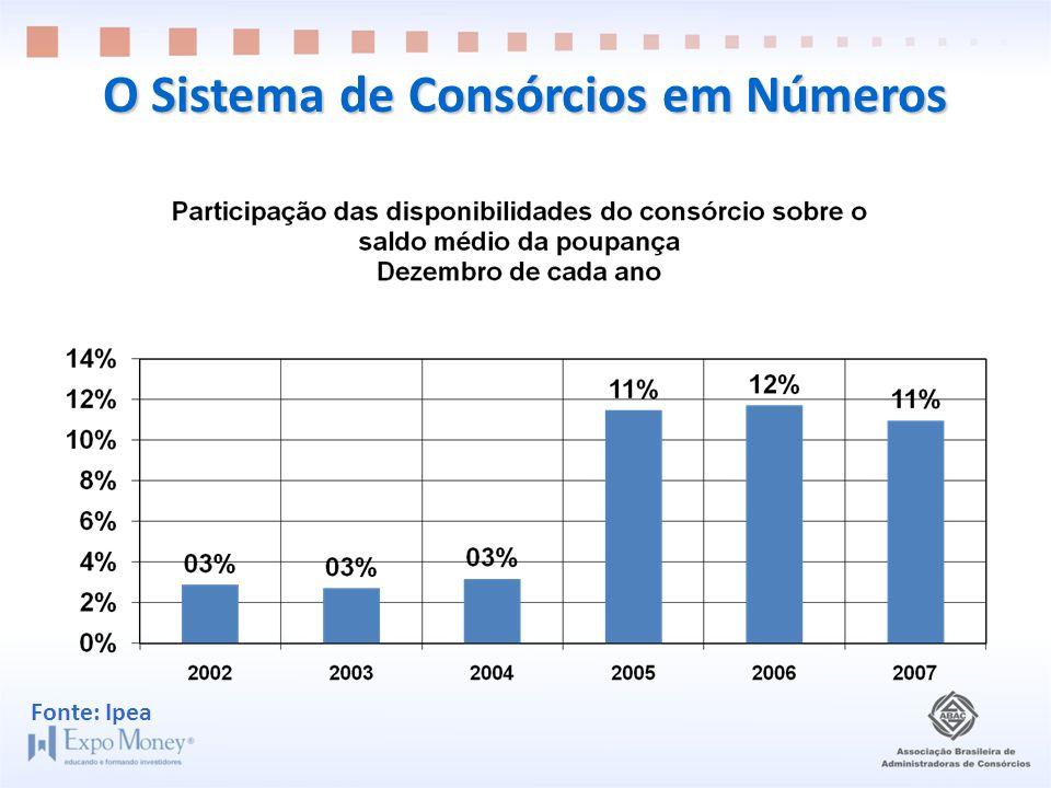 O Sistema de Consórcios em Números Fonte: Ipea