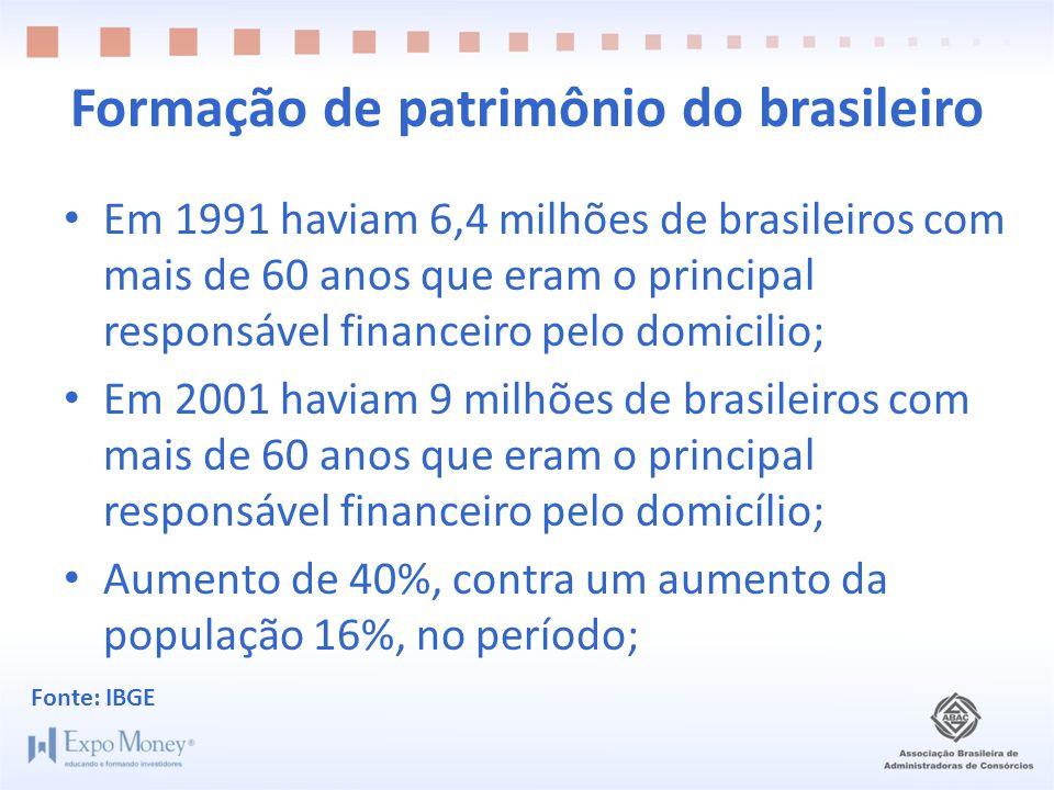 Formação de patrimônio do brasileiro • Em 1991 haviam 6,4 milhões de brasileiros com mais de 60 anos que eram o principal responsável financeiro pelo domicilio; • Em 2001 haviam 9 milhões de brasileiros com mais de 60 anos que eram o principal responsável financeiro pelo domicílio; • Aumento de 40%, contra um aumento da população 16%, no período; Fonte: IBGE