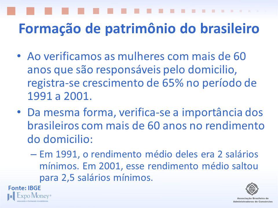 Formação de patrimônio do brasileiro • Ao verificamos as mulheres com mais de 60 anos que são responsáveis pelo domicilio, registra-se crescimento de 65% no período de 1991 a 2001.