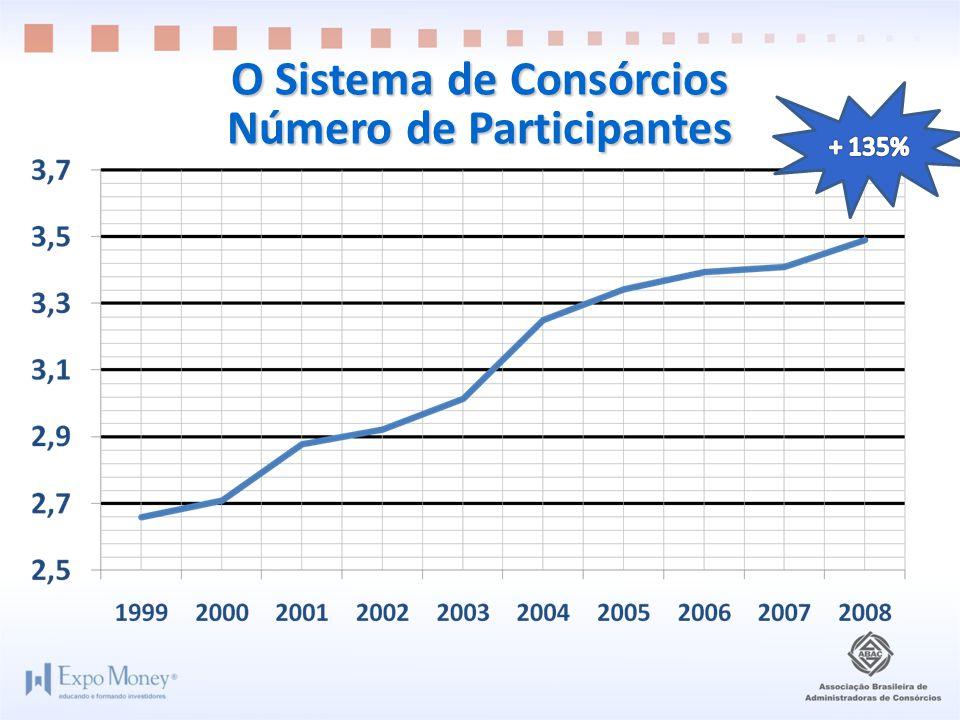 O Sistema de Consórcios Número de Participantes