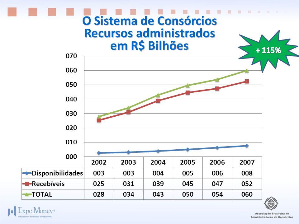 O Sistema de Consórcios Recursos administrados em R$ Bilhões