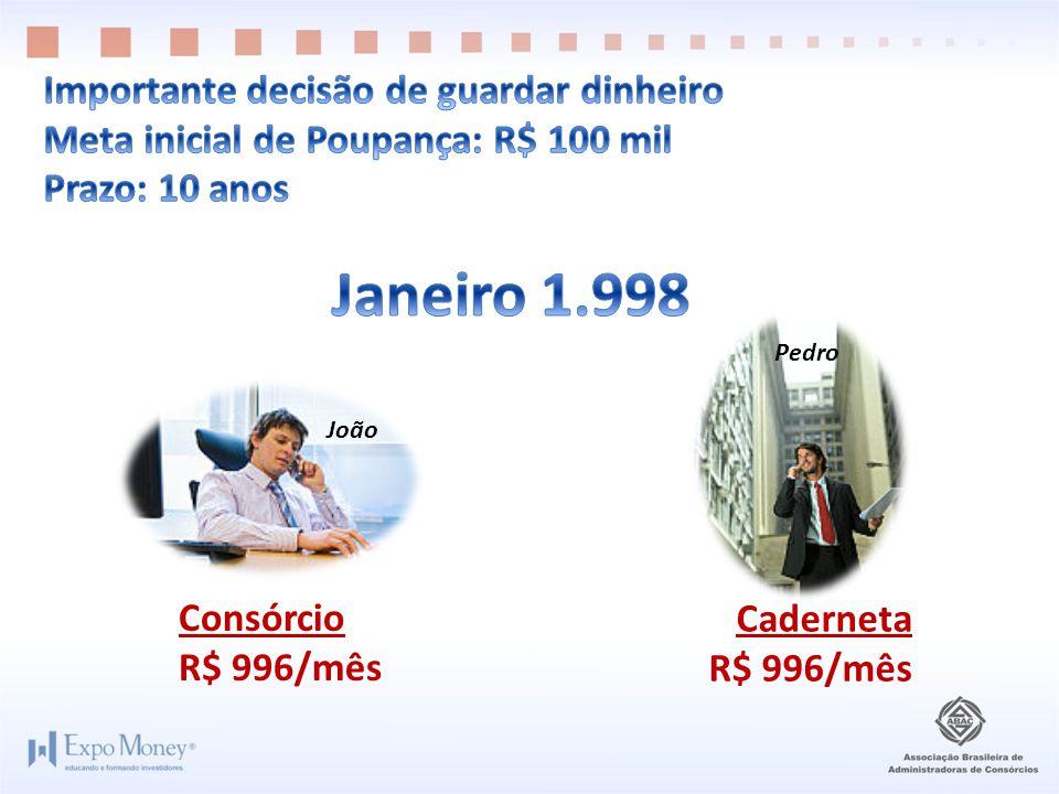 Consórcio R$ 996/mês Caderneta R$ 996/mês João Pedro