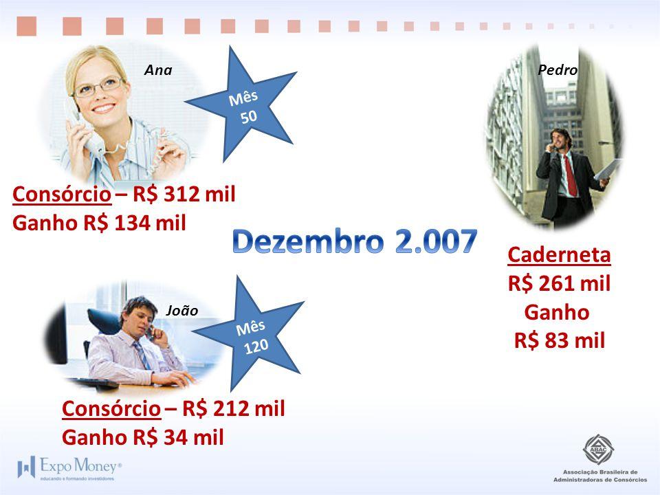 Consórcio – R$ 212 mil Ganho R$ 34 mil Caderneta R$ 261 mil Ganho R$ 83 mil Consórcio – R$ 312 mil Ganho R$ 134 mil Mês 50 Mês 120 João PedroAna