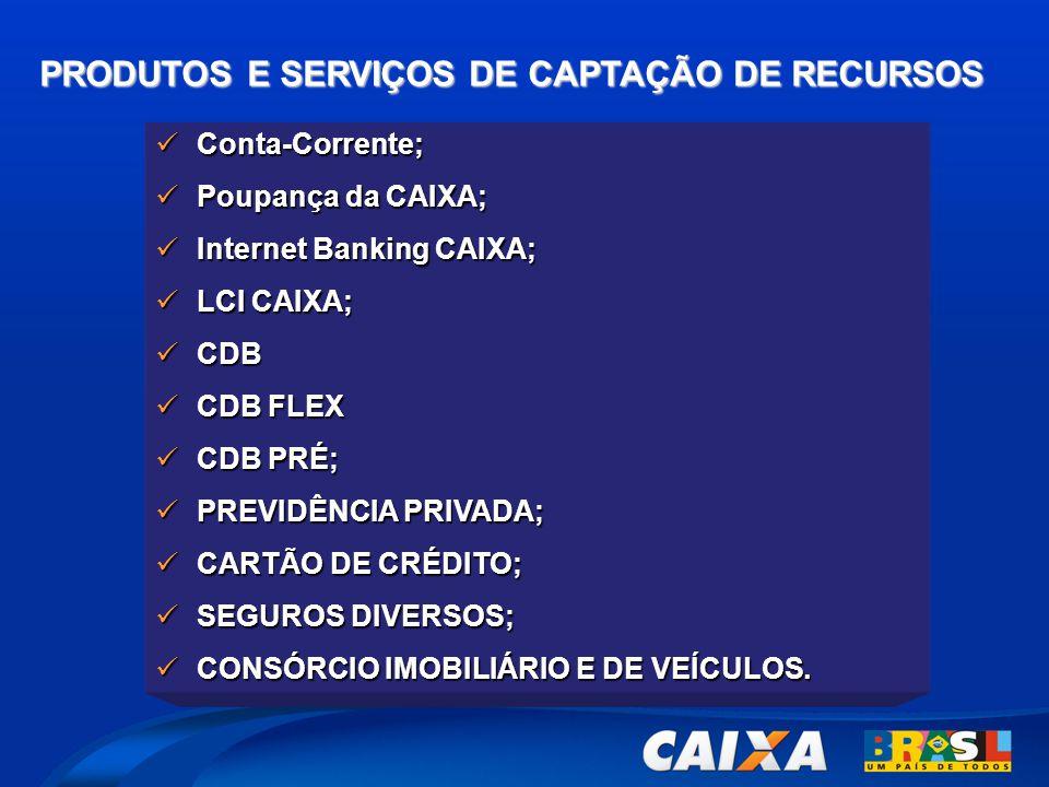 PRODUTOS E SERVIÇOS DE CAPTAÇÃO DE RECURSOS  Conta-Corrente;  Poupança da CAIXA;  Internet Banking CAIXA;  LCI CAIXA;  CDB  CDB FLEX  CDB PRÉ;  PREVIDÊNCIA PRIVADA;  CARTÃO DE CRÉDITO;  SEGUROS DIVERSOS;  CONSÓRCIO IMOBILIÁRIO E DE VEÍCULOS.
